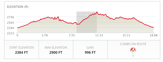 Quicksilver 30K elevation profile
